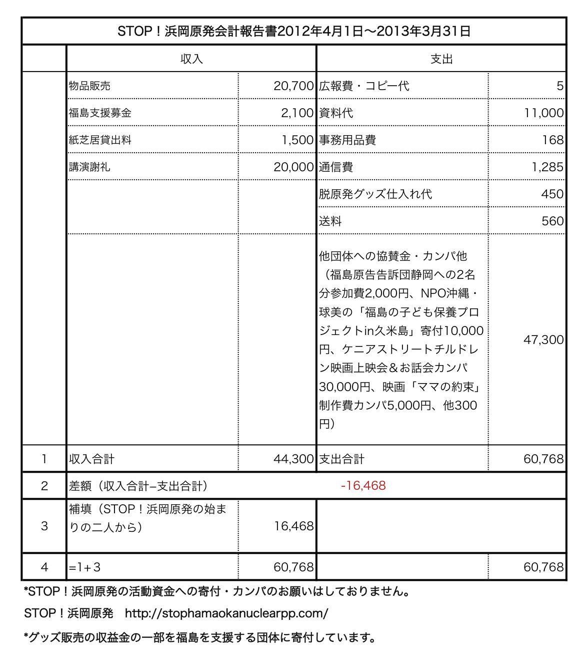 会計報告2012.4.1-2013.3.31