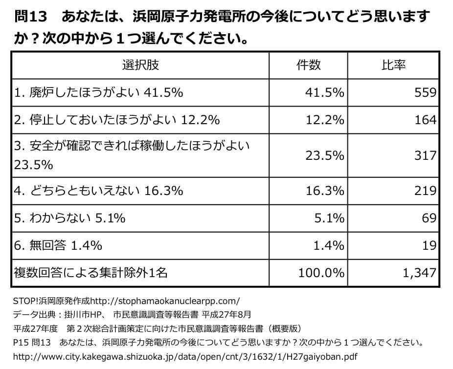掛川市市民意識調査報告書問13表